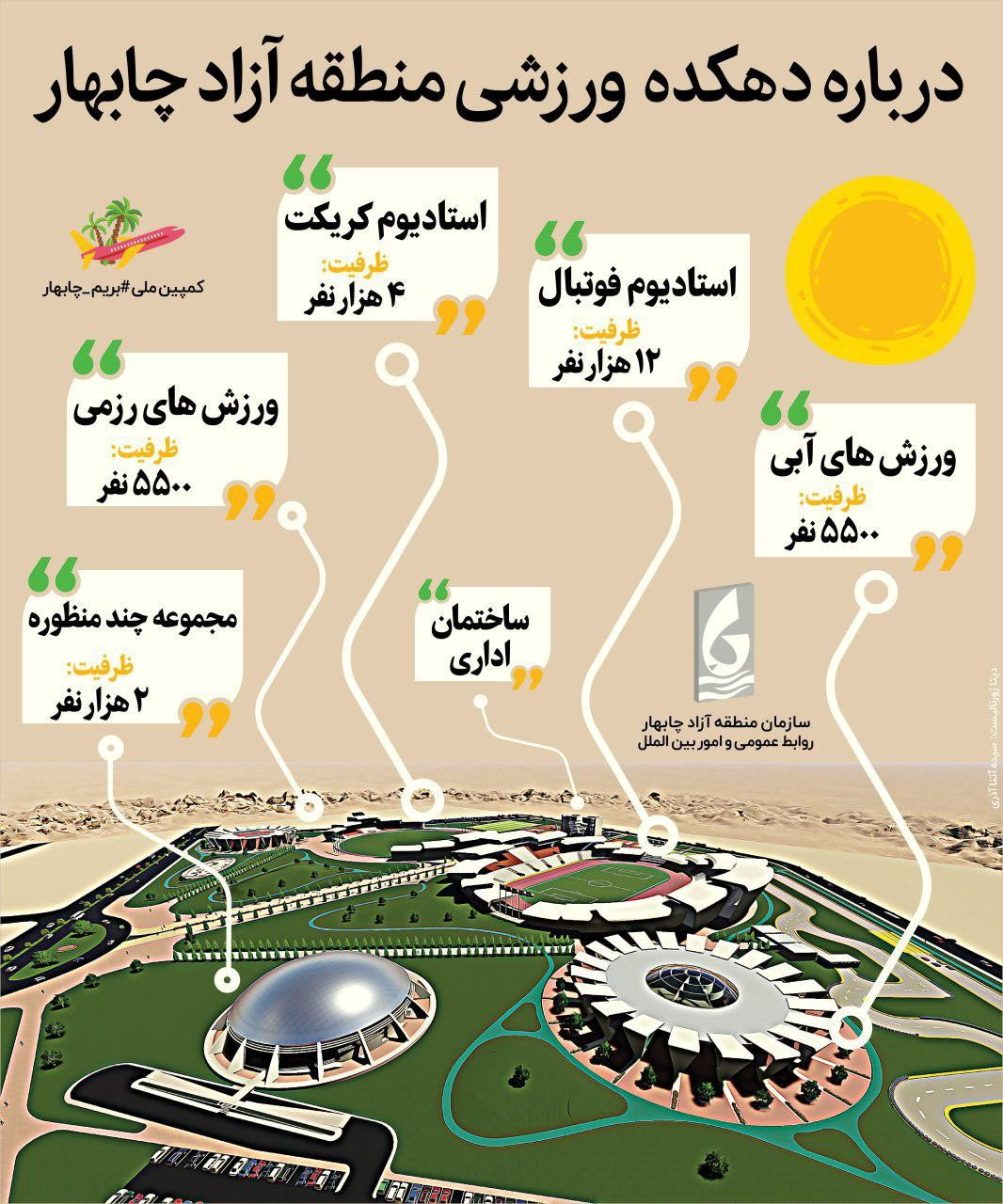 منطقه آزاد چابهار